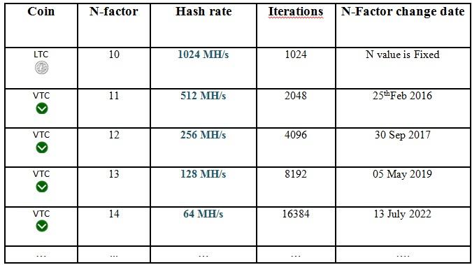 table.hash.nfactor